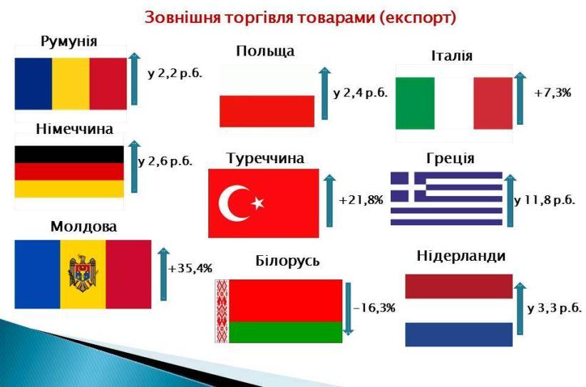 Експорт товарів з Буковини до країн ЄС за півроку зріс на 78%