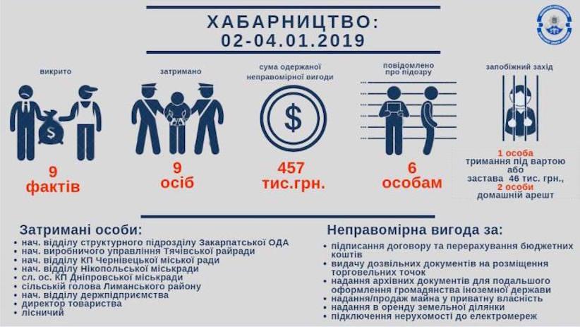 Від початку року в Україні на хабарі затримали 9 осіб, зокрема, і в Чернівцях