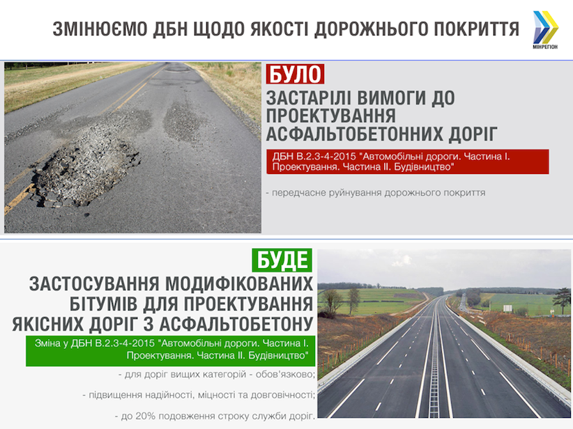В Україні оновлюють норми будівництва автомобільних доріг