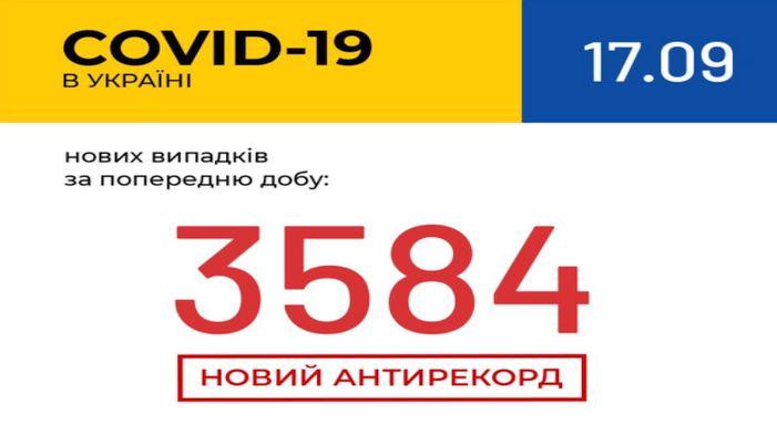 Антирекорд: в Україні зафіксовано 3 584 нові випадки COVID-19