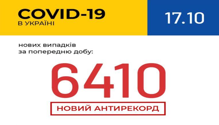 В Україні зафіксовано 6 410 нових випадків COVID-19