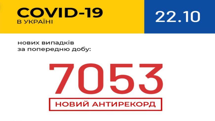 В Україні вперше виявили понад 7 тисяч нових випадків COVID-19