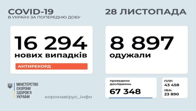 В Україні – знову понад 16 тисяч заражень коронавірусом за добу