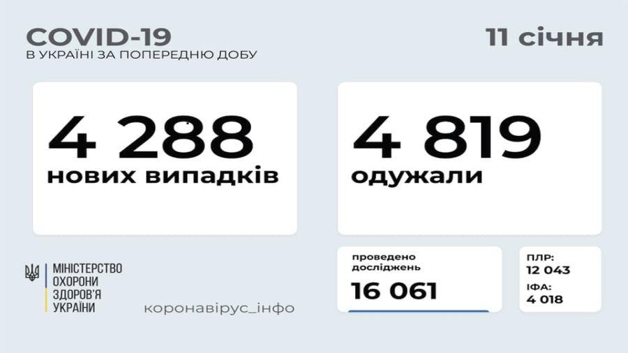 В Україні зафіксовано 4 288 нових випадків COVID-19
