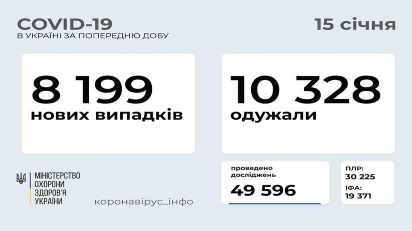 В Україні зафіксовано 8 199 нових випадків COVID-19