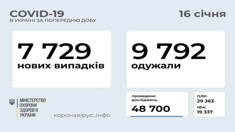 В Україні зафіксовано 7 729 нових випадків COVID-19