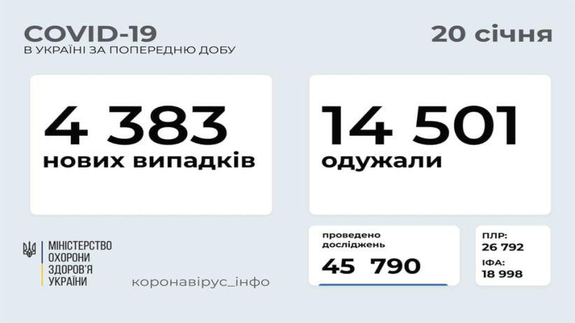 В Україні зафіксовано 4 383 нових випадки COVID-19