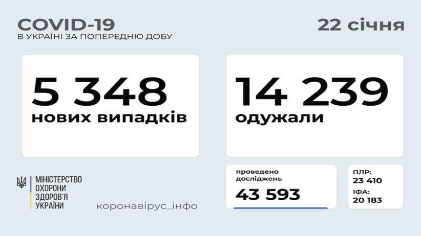 В Україні зафіксовано 5 348 нових випадків COVID-19