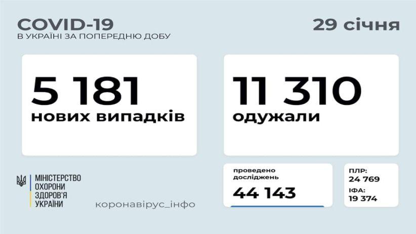 В Україні зафіксовано 5 181 новий випадок COVID-19