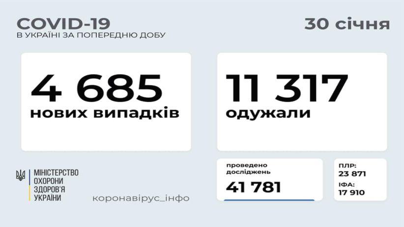 В Україні зафіксовано 4 685 нових випадків COVID-19