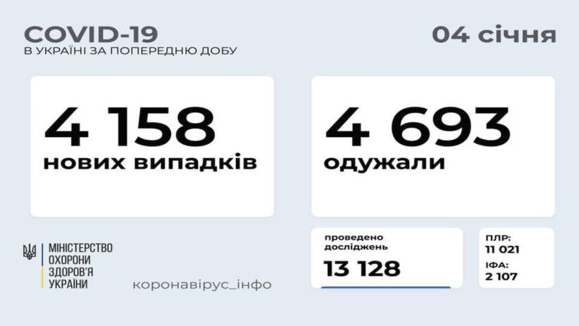 В Україні зафіксовано 4 158 нових випадків COVID-19