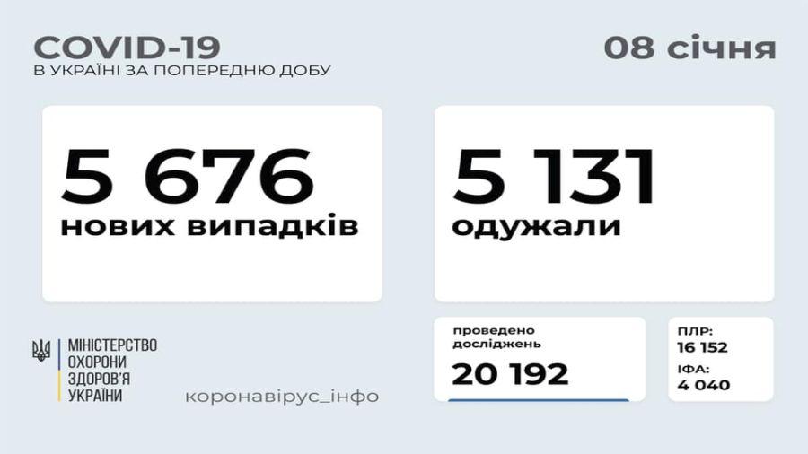 В Україні зафіксовано 5 676 нових випадків COVID-19