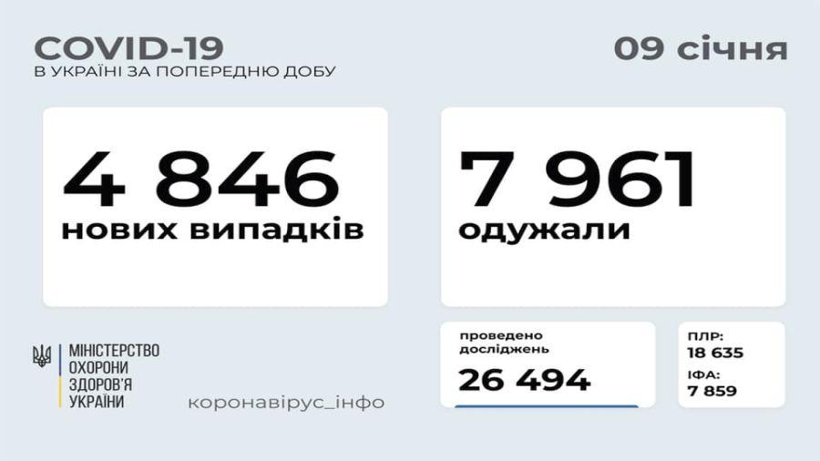 В Україні зафіксовано 4 846 нових випадків COVID-19