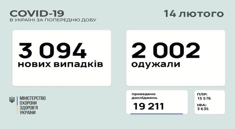 В Україні зафіксовано 3 094 нових випадків COVID-19