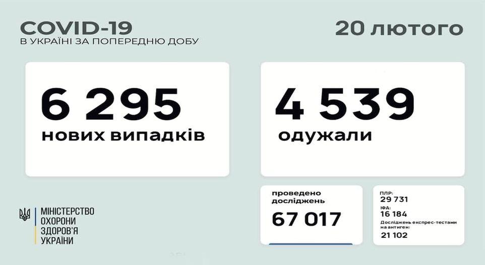 В Україні зафіксовано 6 295 нових випадків COVID-19