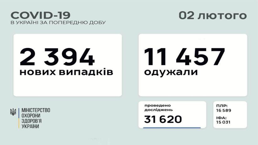 В Україні зафіксовано 2394 нових випадків коронавірусної хвороби COVID-19