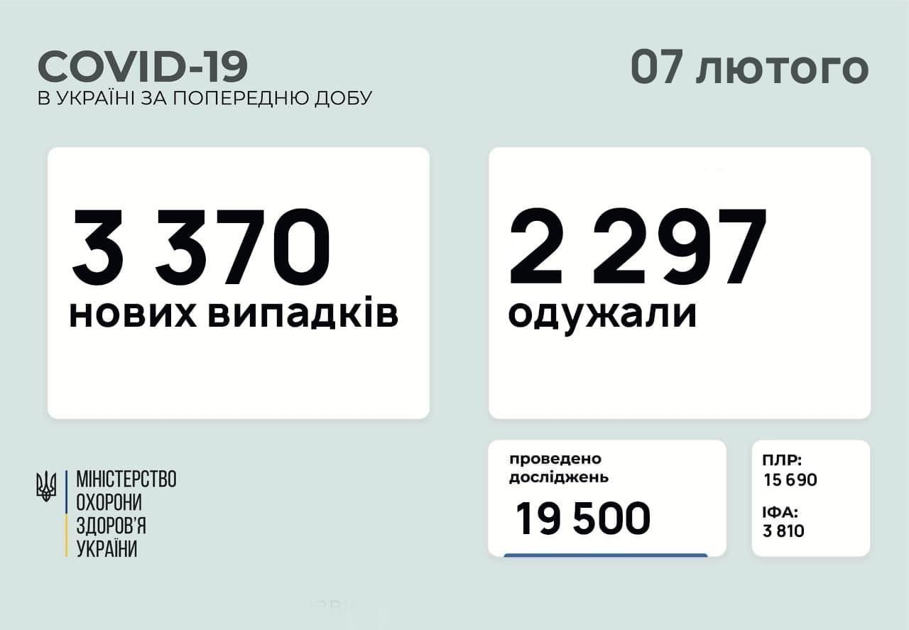 В Україні зафіксували 3370 нових випадків коронавірусу