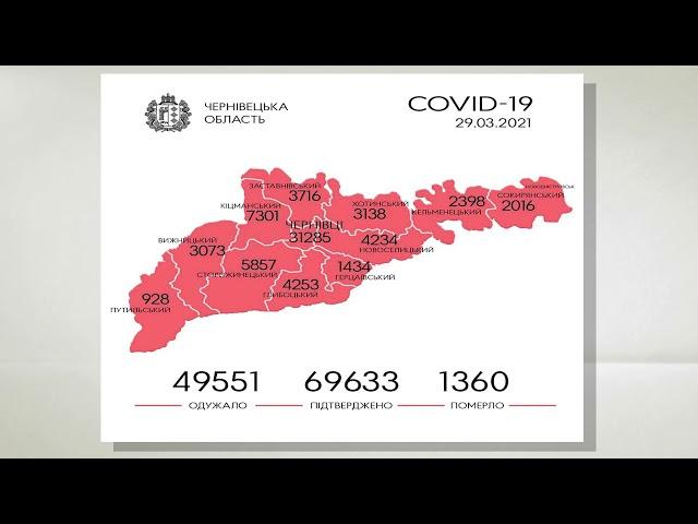За добу на Буковині зафіксовали 286 нових випадків зараження коронавірусом